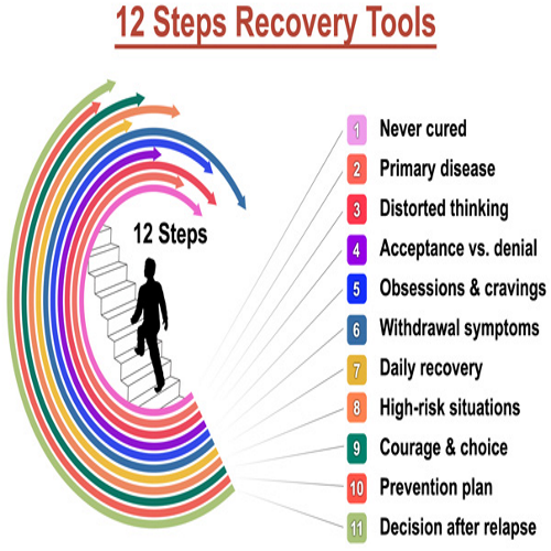 Peace De Addiction Centre 12 Steps Of Recovery